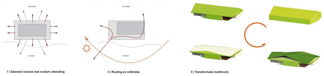 Sjoerd-Ameland-concept